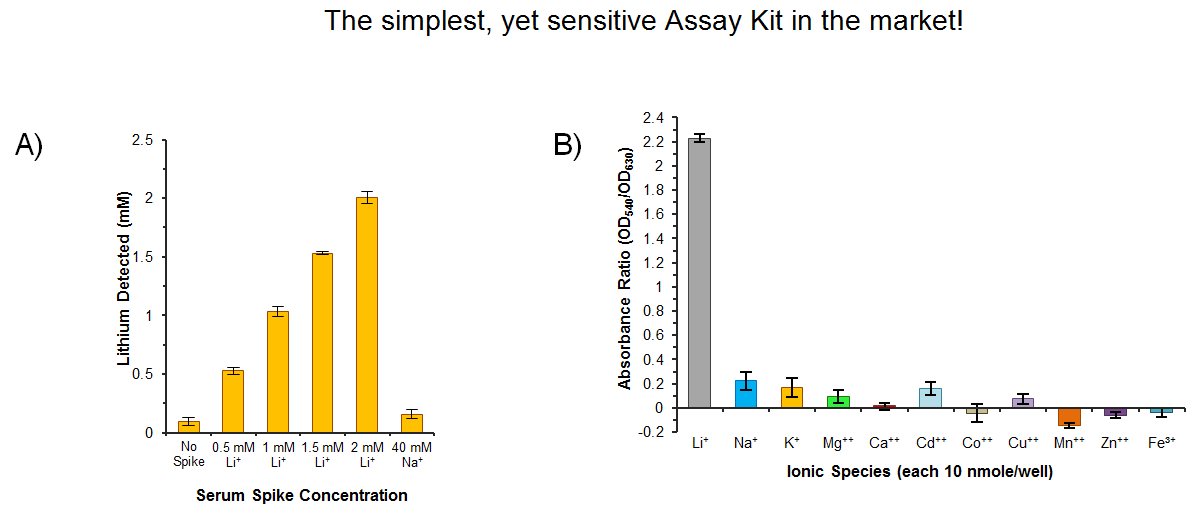 Lithium Assay Kit Small Atom Big Applications Biovision Inc